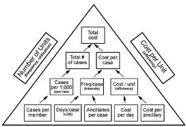 total cost of healthcare